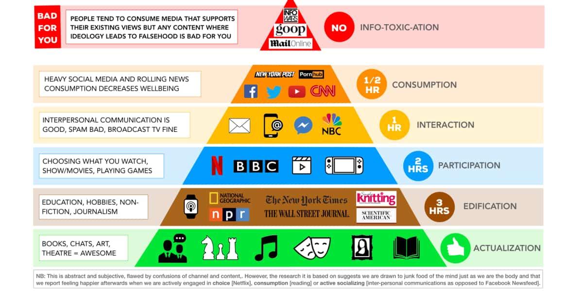 The Media Pyramid: ทำความรู้จักกับอาหารสมองของคน